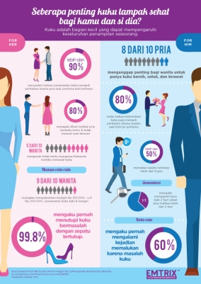 Full.Infographics CowokCewek (What They Think about Nails)