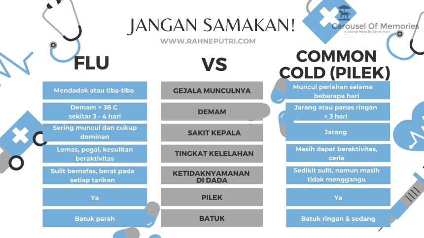 Hati-hati! Flu tidak sama dengan pilek